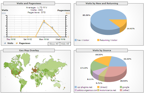 google-analytics-results